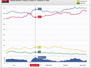 Poll Showing Biden Winning Brought to You By the Same People Who Brought You Poll Showing Clinton Winning